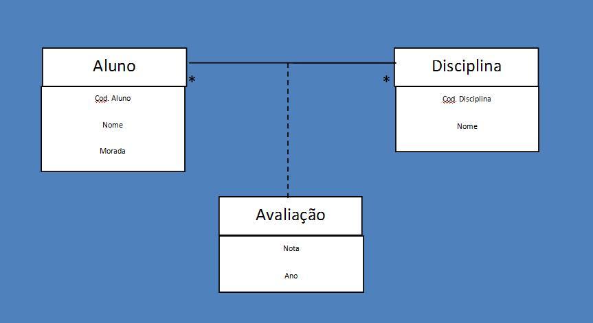 aluno_disciplina_avaliação.ti.jpg